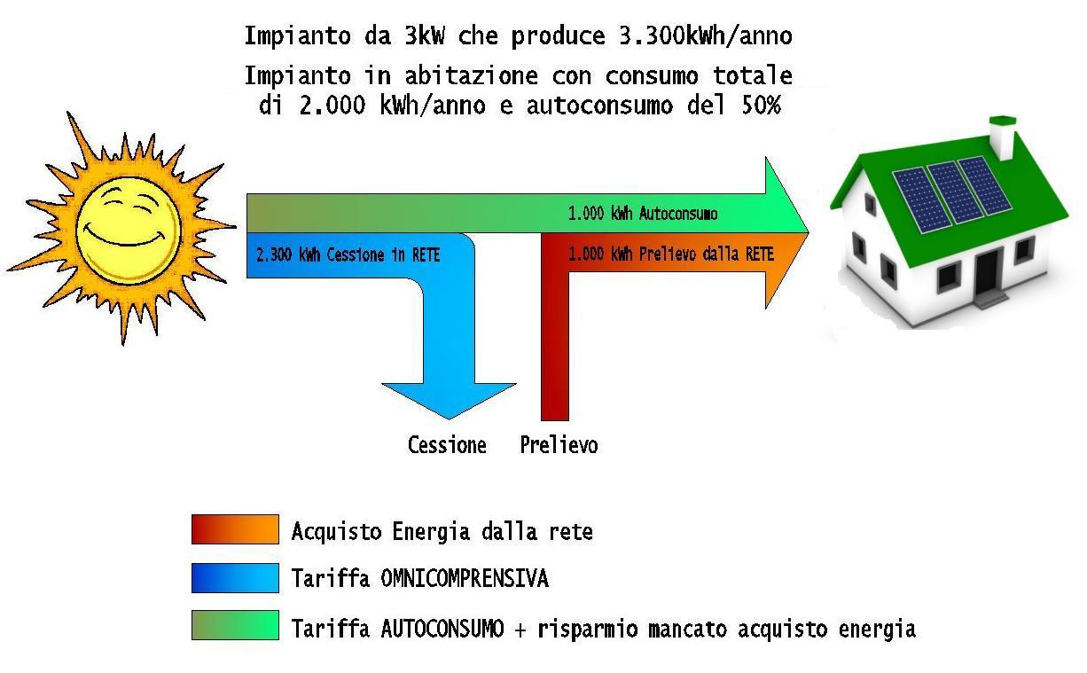 Vendere Energia Elettrica Da Fotovoltaico quinto conto energia: come cambierà il sistema delle tariffe